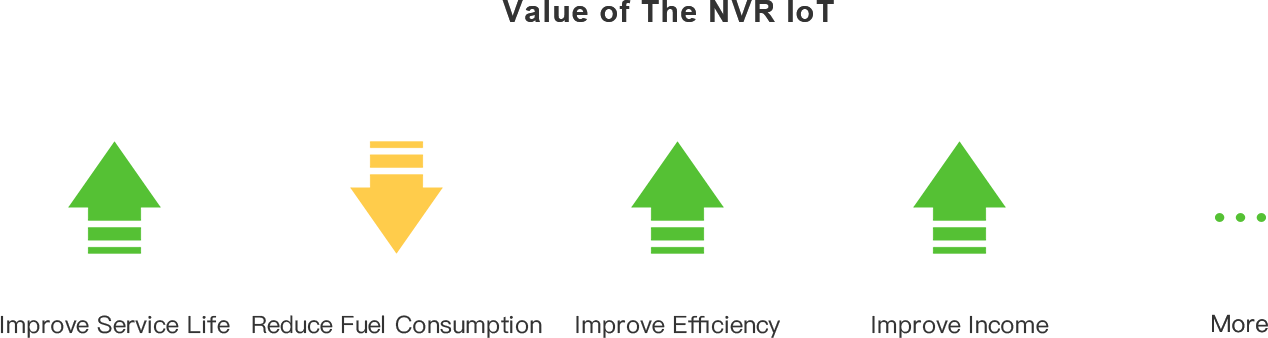 NVR TheValue Of IOT